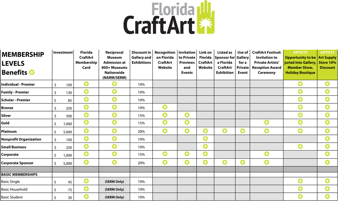 Florida CraftArt Membership Levels 2016