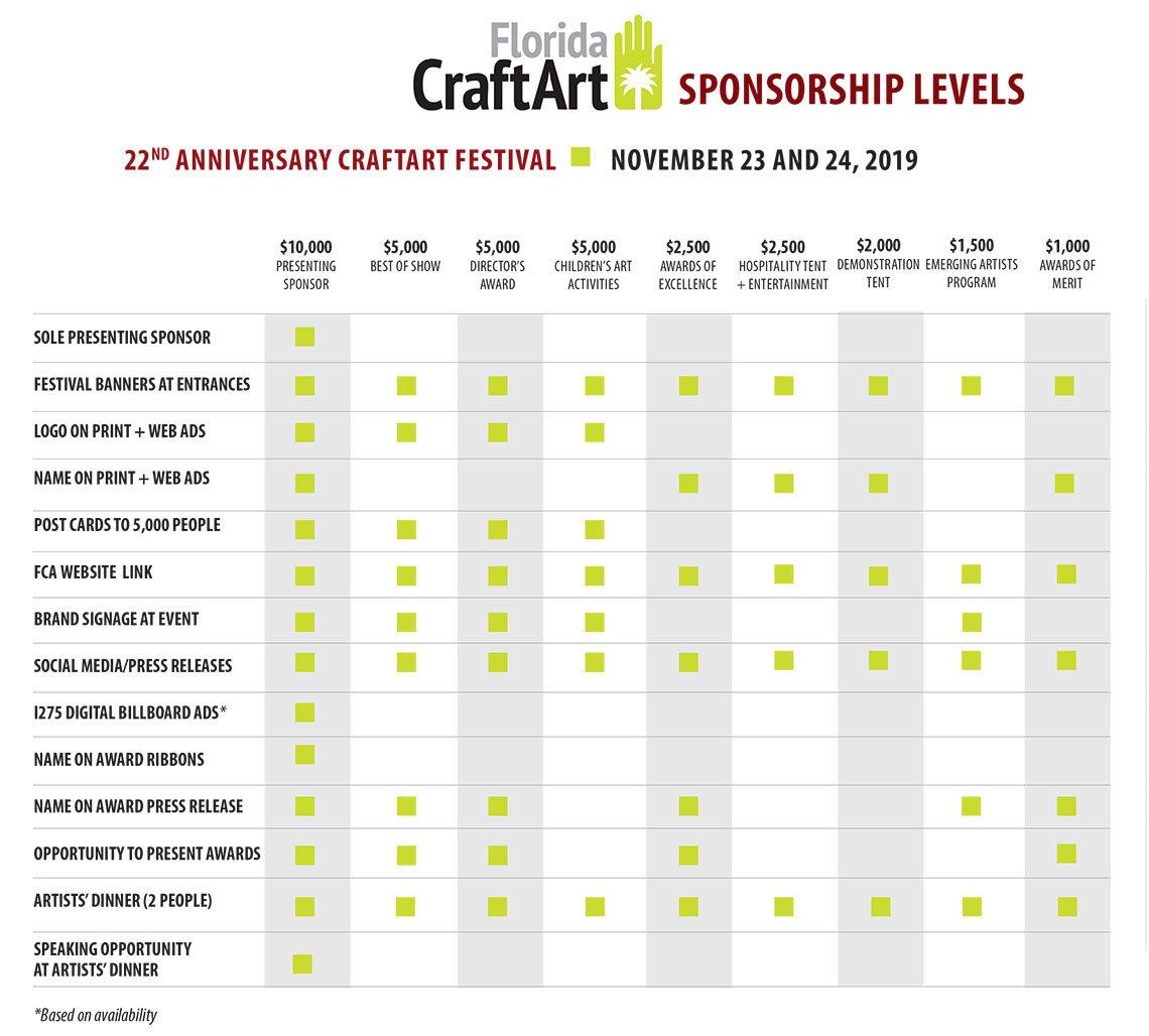 CraftArt Festival SPONSORSHIP BROCHURE 2019 levels
